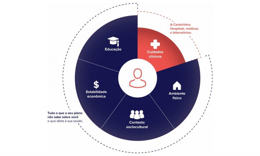 As operadoras de saúde focam apenas em uma pequena parcela dos determinantes sociais de Saúde (DSS).