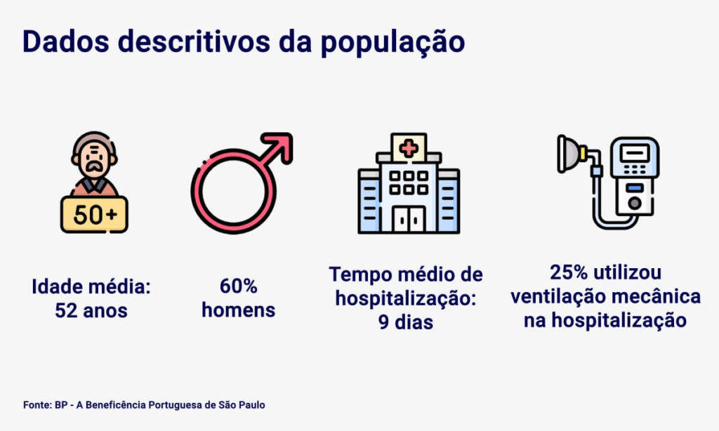 Dados descritivos da população - estudo sobre os efeitos da Covid longa:  - Idade média 52 anos - 60% homens - Mediana do tempo de hospitalização de 9 dias - 25% necessitaram de ventilação mecânica durante a hospitalização.