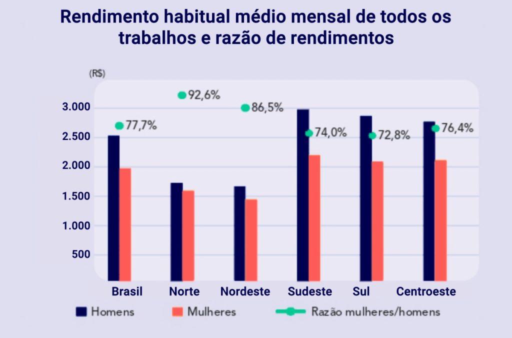 Rendimento habitual médio mensal de todos os trabalhos e razão de rendimentos Percentual de salário das mulheres em relação aos homens: Média Brasil: 77,7% Norte: 92,6% Nordeste: 86,5% Sudeste:74,0%  Sul: 72,8% Centro-Oeste: 76,4%