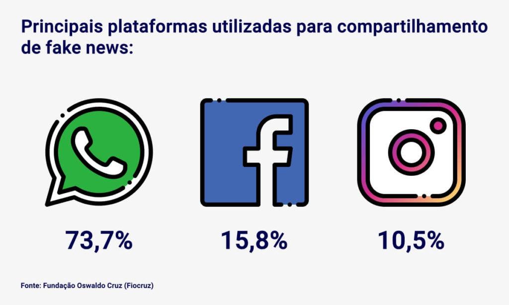 Principais plataformas utilizadas para compartilhamento de fake news: o WhatsApp (73,7%), o Facebook (15,8%) e o Instagram (10,5%). A fonte desses dados é a Fiocruz.