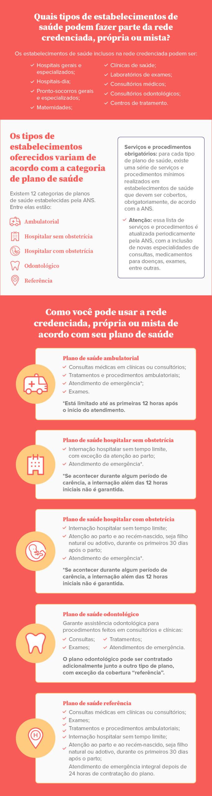 Infográfico sobre quais são os tipos de estabelecimentos podem fazer parte da rede credenciada, própria ou mista de saúde - Sami.