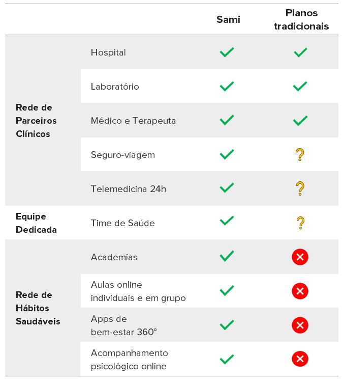 Tabela de serviços compara os planos da Sami com os tradicionais, mostrando os benefícios de ser Sami